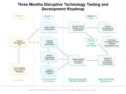 Three Months Disruptive Technology Testing And Development Roadmap