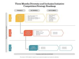 Three Months Diversity And Inclusion Initiative Competition Strategy Roadmap