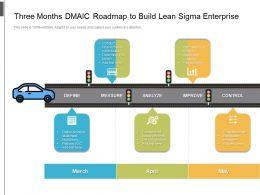 Three Months DMAIC Roadmap To Build Lean Sigma Enterprise