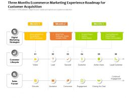 Three Months Ecommerce Marketing Experience Roadmap For Customer Acquisition