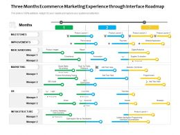 Three Months Ecommerce Marketing Experience Through Interface Roadmap