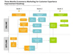 Three Months Ecommerce Marketing For Customer Experience Improvement Roadmap