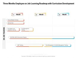 Three Months Employee On Job Learning Roadmap With Curriculum Development