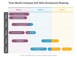 Three Months Employee Soft Skills Development Roadmap