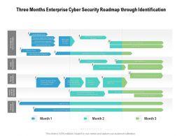 Three Months Enterprise Cyber Security Roadmap Through Identification