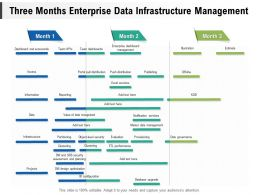 Three Months Enterprise Data Infrastructure Management
