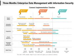 Three Months Enterprise Data Management With Information Security