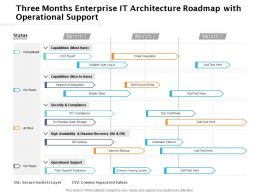 Three Months Enterprise IT Architecture Roadmap With Operational Support