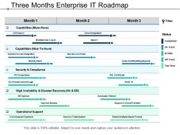 Three Months Enterprise It Roadmap