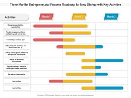Three Months Entrepreneurial Process Roadmap For New Startup With Key Activities