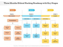 Three Months Ethical Hacking Roadmap With Key Stages