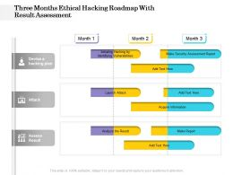 Three Months Ethical Hacking Roadmap With Result Assessment