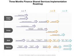 Three Months Finance Shared Services Implementation Roadmap