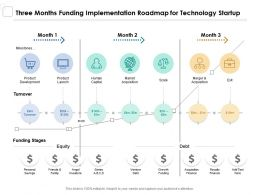 Three Months Funding Implementation Roadmap For Technology Startup