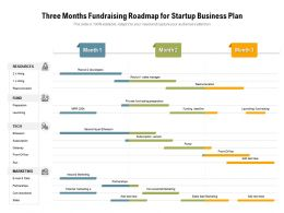 Three Months Fundraising Roadmap For Startup Business Plan
