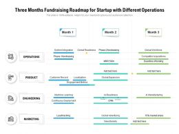 Three Months Fundraising Roadmap For Startup With Different Operations