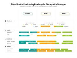 Three Months Fundraising Roadmap For Startup With Strategies