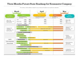 Three Months Future State Roadmap For Ecommerce Company