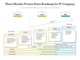 Three Months Future State Roadmap For IT Company