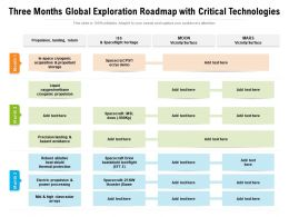 Three Months Global Exploration Roadmap With Critical Technologies