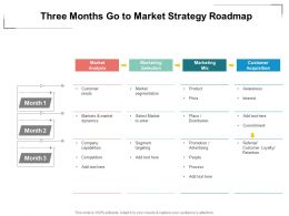 Three Months Go To Market Strategy Roadmap