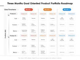 Three Months Goal Oriented Product Portfolio Roadmap