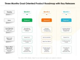 Three Months Goal Oriented Product Roadmap With Key Releases