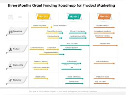 Three Months Grant Funding Roadmap For Product Marketing