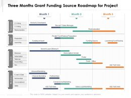 Three Months Grant Funding Source Roadmap For Project