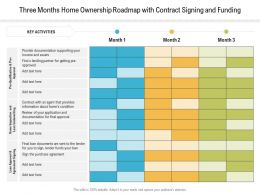 Three Months Home Ownership Roadmap With Contract Signing And Funding