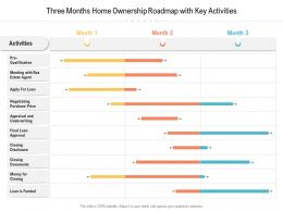 Three Months Home Ownership Roadmap With Key Activities