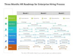 Three Months HR Roadmap For Enterprise Hiring Process
