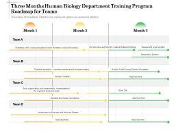 Three Months Human Biology Department Training Program Roadmap For Teams