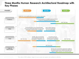 Three Months Human Research Architectural Roadmap With Key Phases