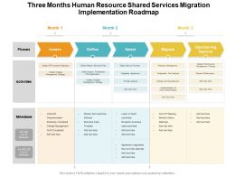 Three Months Human Resource Shared Services Migration Implementation Roadmap