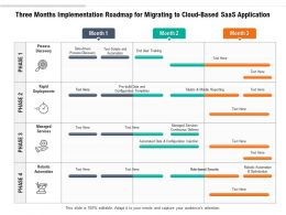 Three Months Implementation Roadmap For Migrating To Cloud Based SaaS Application