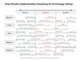 Three Months Implementation Roadmap For Technology Startup