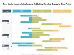 Three Months Implementation Roadmap Highlighting Marketing Strategy For Client Project