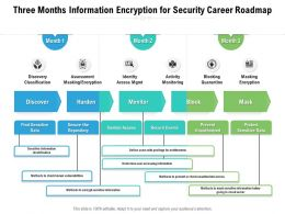 Three Months Information Encryption For Security Career Roadmap