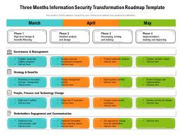 Three Months Information Security Transformation Roadmap Template