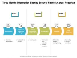 Three Months Information Sharing Security Network Career Roadmap
