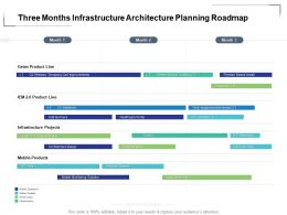 Three Months Infrastructure Architecture Planning Roadmap