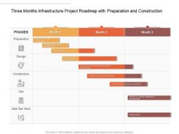 Three Months Infrastructure Project Roadmap With Preparation And Construction