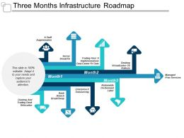 Three Months Infrastructure Roadmap