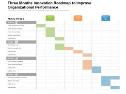Three Months Innovation Roadmap To Improve Organizational Performance