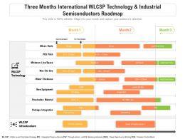 Three Months International WLCSP Technology Industrial Semiconductors Roadmap