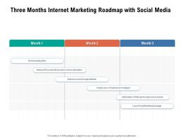 Three Months Internet Marketing Roadmap With Social Media