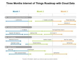 Three Months Internet Of Things Roadmap With Cloud Data