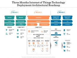 Three Months Internet Of Things Technology Deployment Architectural Roadmap