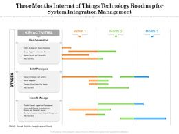 Three Months Internet Of Things Technology Roadmap For System Integration Management